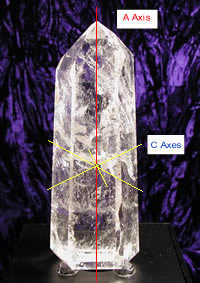 The axes on a crystal